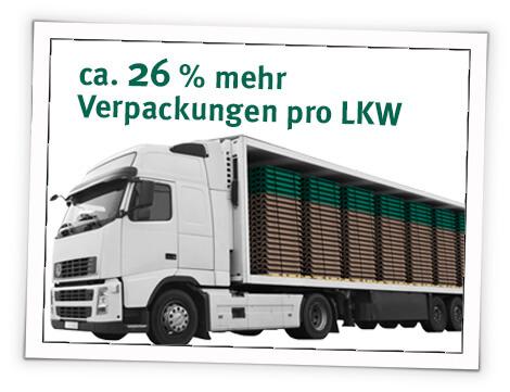D-Welle - ca 21% mehr Verpackungen pro LKW