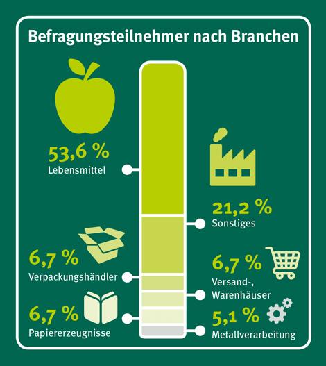 Befragungsteilnehmer nach Branchen: 53,6 % Lebensmittel, 21,2 % Sonstiges, 6,7 % Verpackungshändler, 6,7 % Versand- und Warenhäuser, 6,7 % Papiererzeugnisse, 5,1 % Metallverarbeitung
