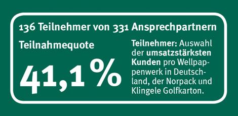 Teilnahmeqoute 41,1 %, 136 Teilnehmer von 331 Ansprechpartner. Teilnehmer: Auswahl der umsatzstärksten Kunden pro Wellpapenwerk in Deutschland, der Norpack und Klingele Golfkarton.