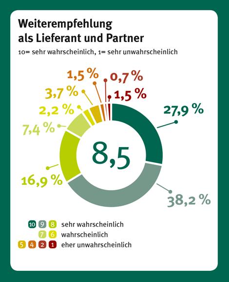 Weiterempfehlung als Lieferant und Partner. Durchschnitt 8,5